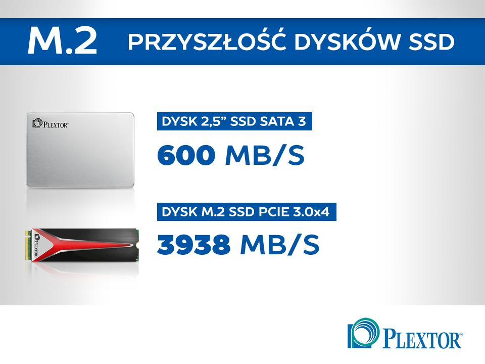 Dysk SSD - przepustowość