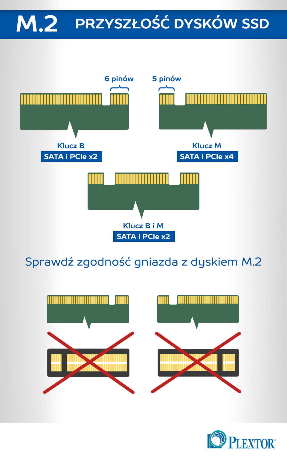 Złącze M.2 - klucze