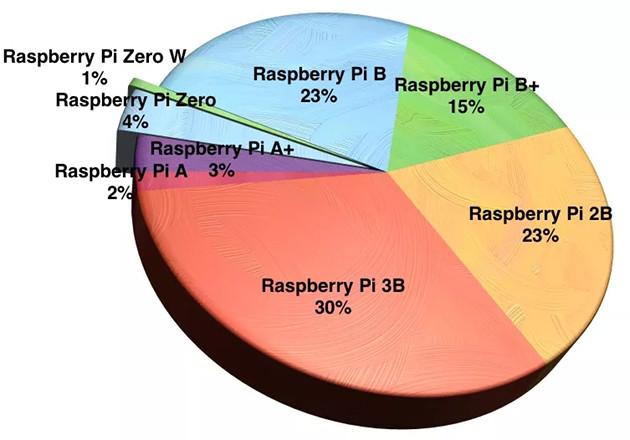 Raspberry Pi wykres