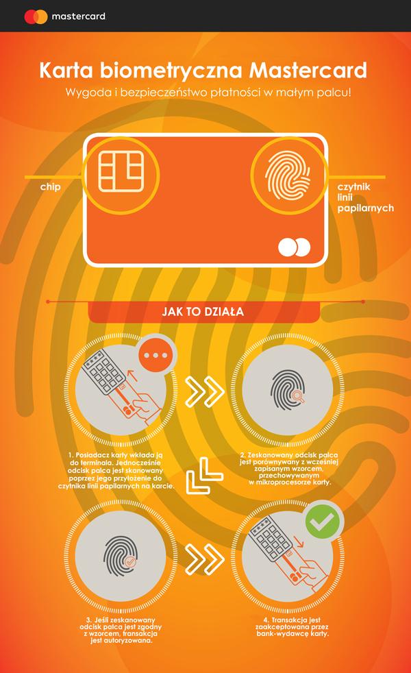 MasterCard karta biometryczna infografika