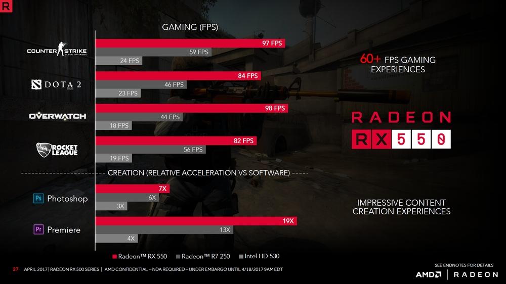 AMD Radeon RX 550 - wydajność