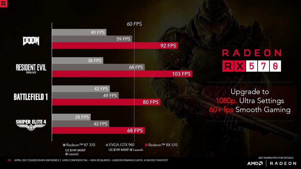 AMD Radeon RX 570 - wydajność