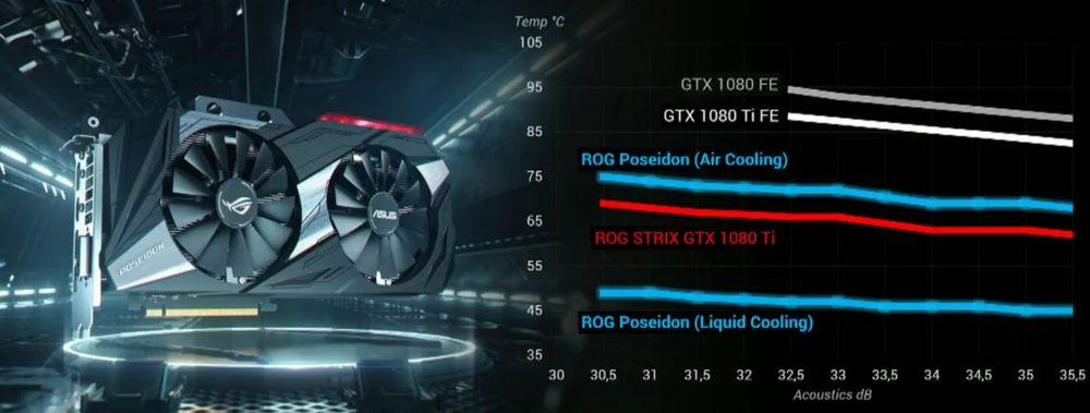 ASUS GeForce GTX 1080 Ti Poseidon - temperatury