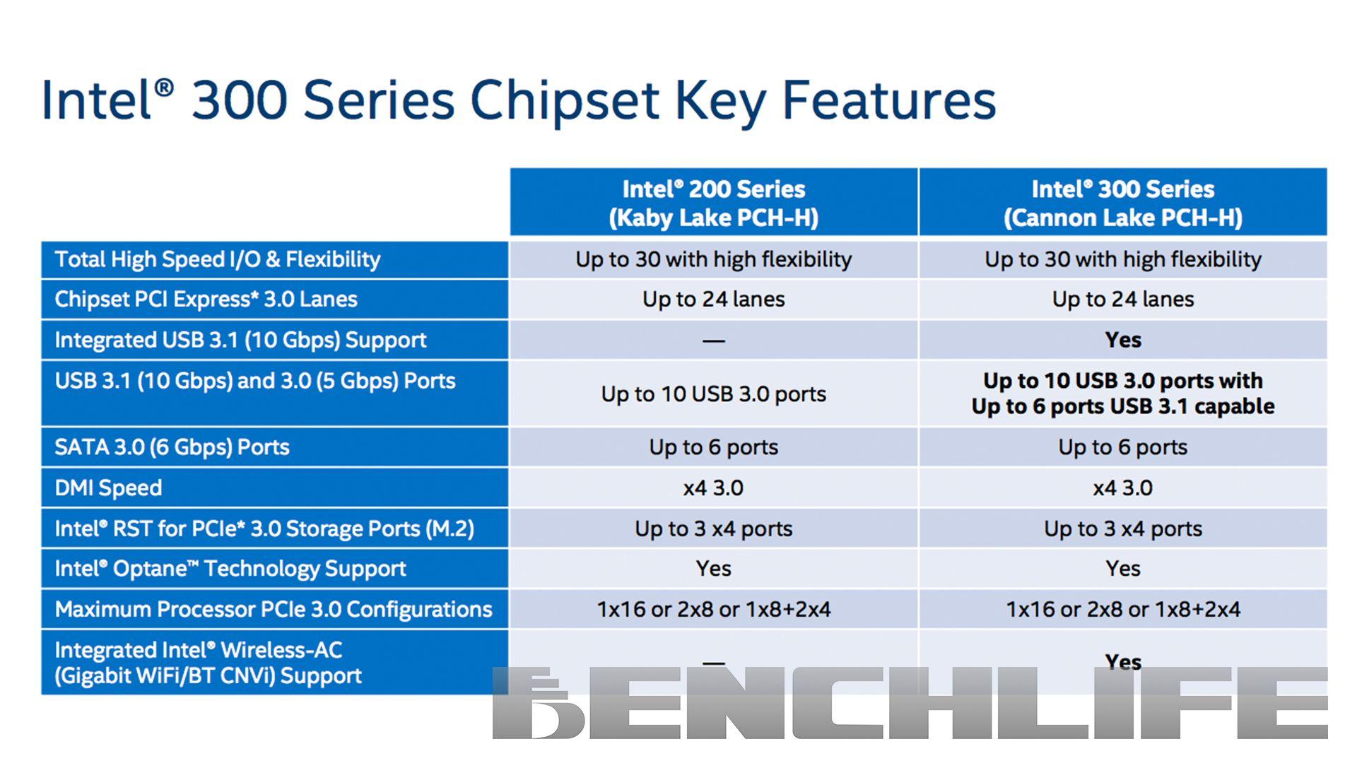 Intel 300 PCH
