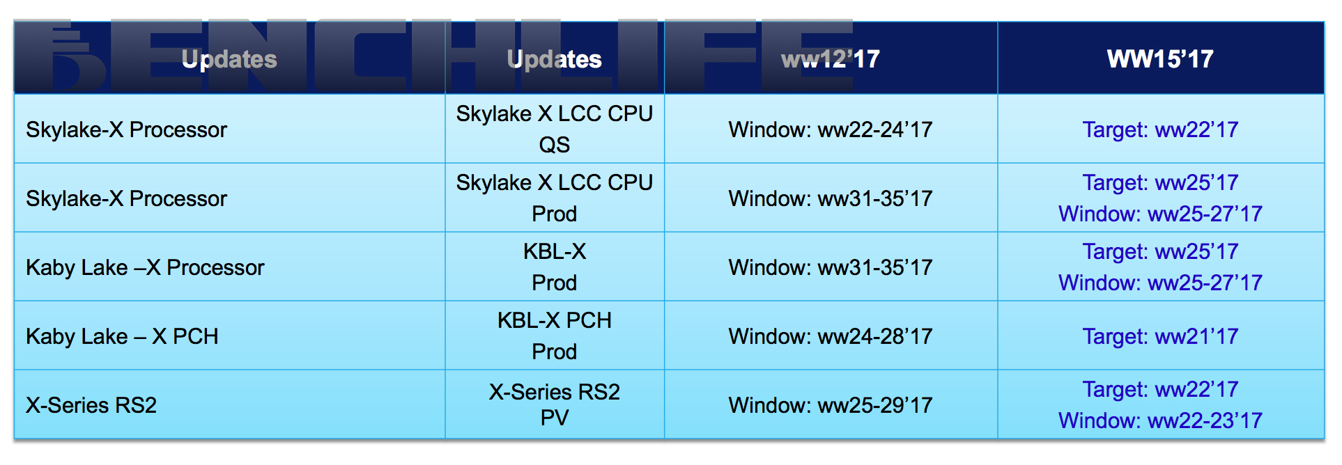 Intel X299 - termin premiery