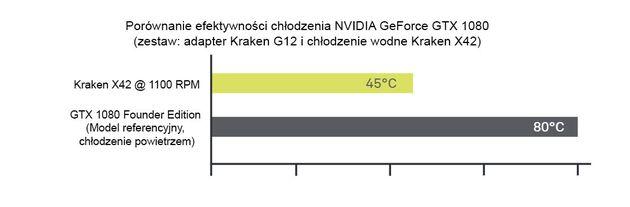 NZXT Kraken G12 wydajność