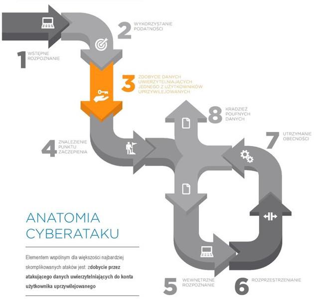anatomia cyberataku Balabit