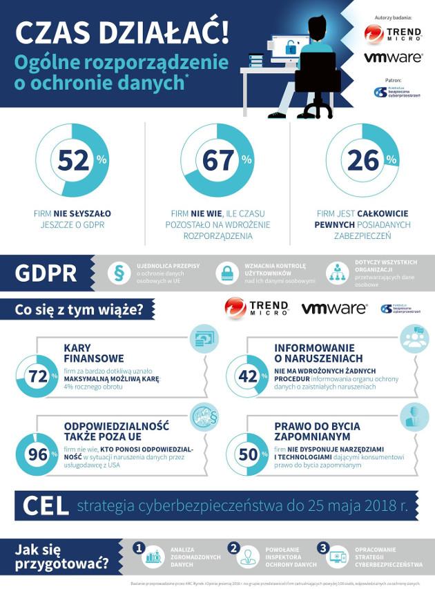 GDPR badanie