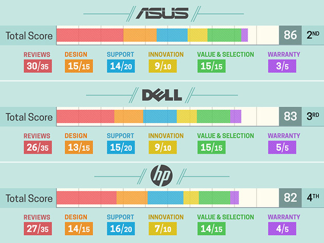 Laptop Mag ASUS, Dell, HP