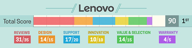 Laptop Mag Lenovo