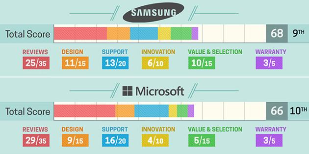 Laptop Mag Samsung, Microsoft