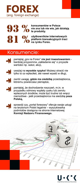 UOKiK Forex