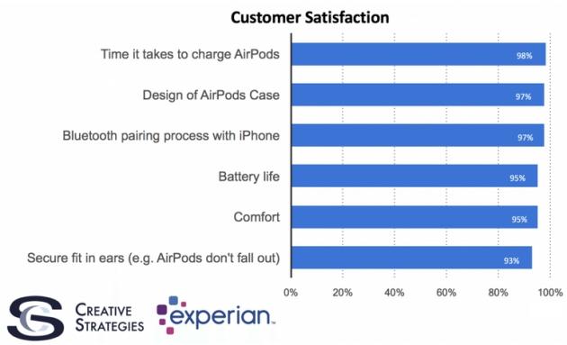 satysfakcja z zakupu Apple AirPods dane