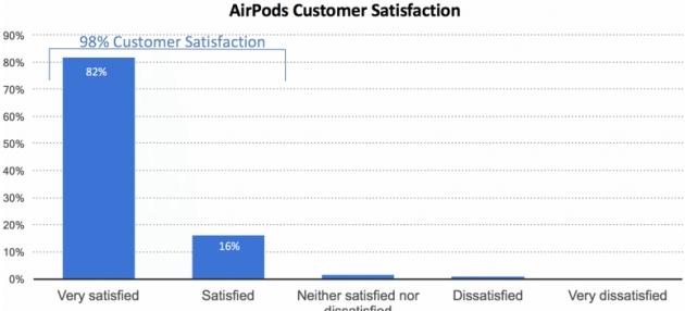 satysfakcja z zakupu Apple AirPods