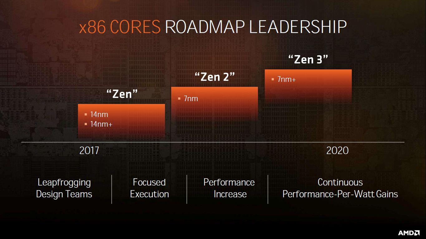 AMD Zen - kolejne generacje