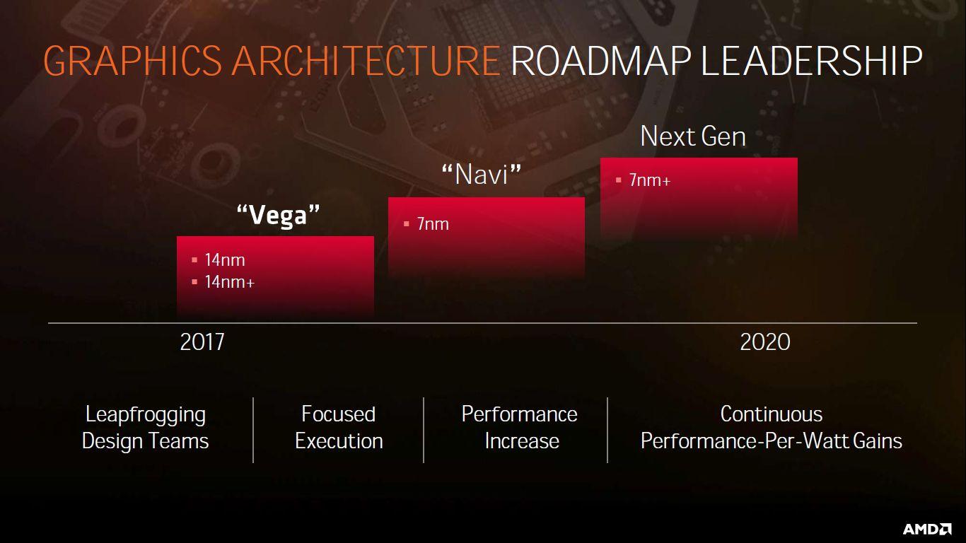 AMD - plany wydawnicze kart graficznych 2017 - 2020