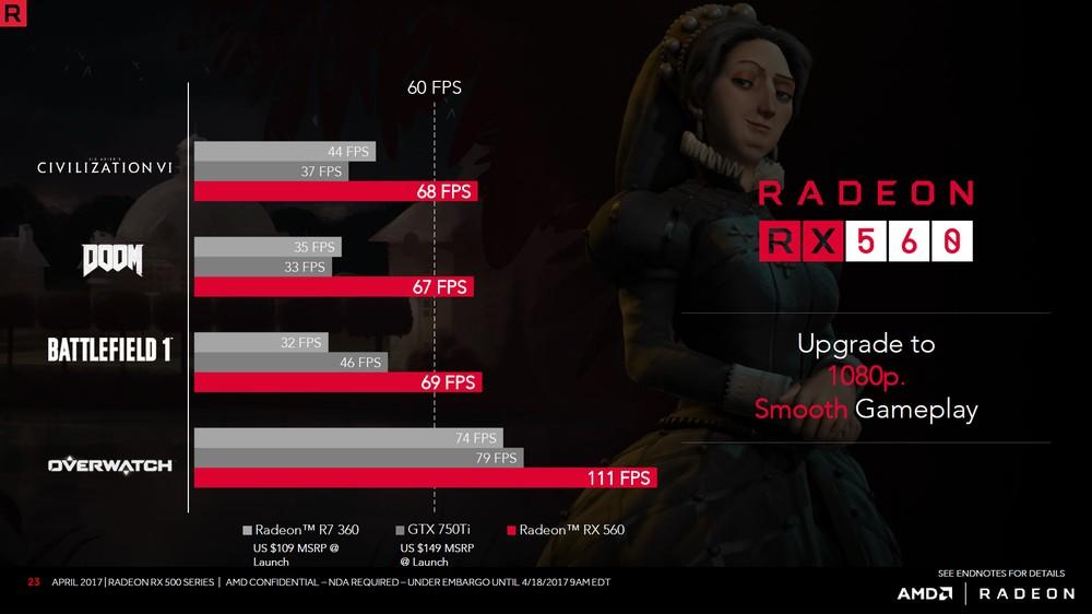 AMD Radeon RX 560 - wydajność w grach