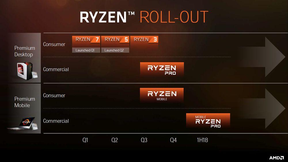 AMD Ryzen - plany wydawnicze