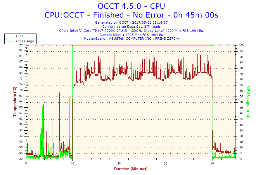 Intel Core i7-7700K - temperatury procesora