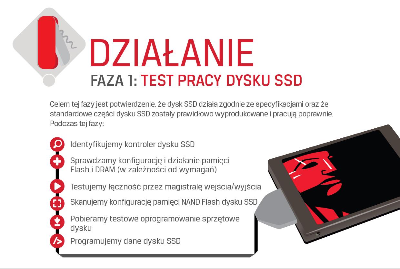 Testy dysków SSD