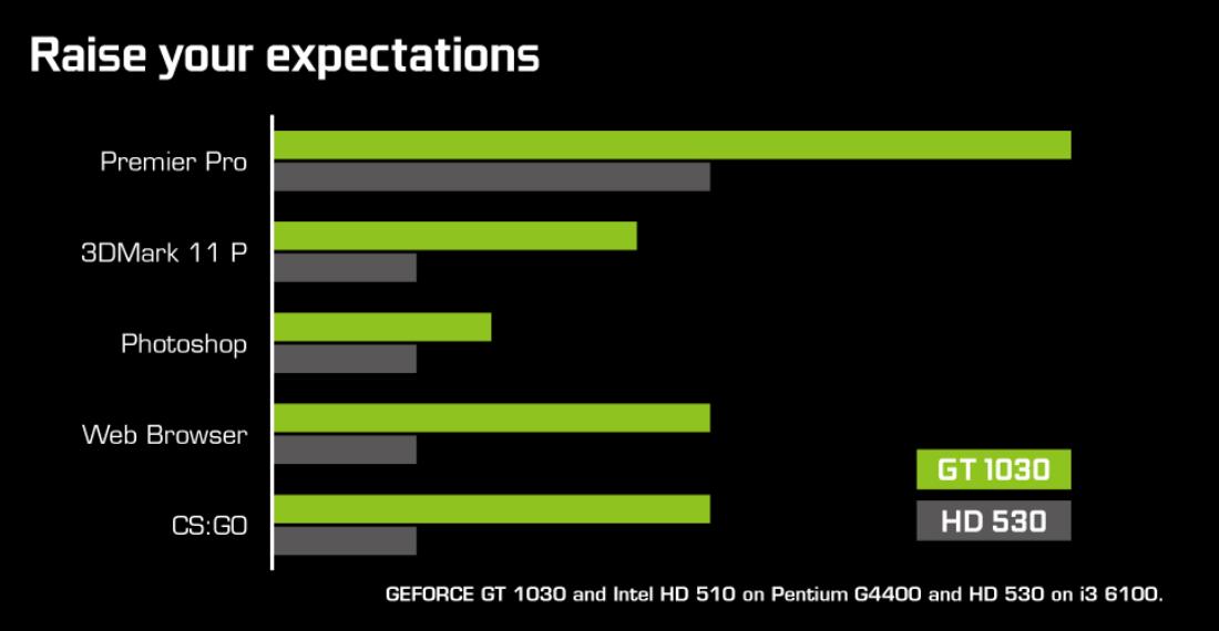 Nvidia GeForce GT 1030 - wydajność