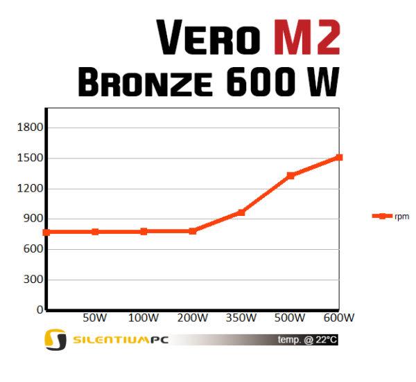 SilentiumPC Vero M2 Bronze 600W