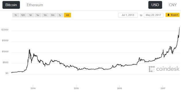 Bitcoin wartość lata