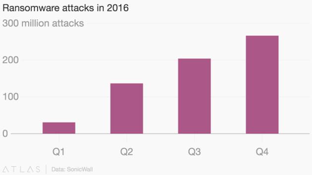 Ransomware stats