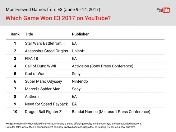 E3 2017 najpopularniejsza gra targów