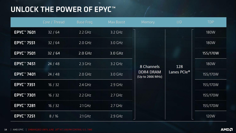 AMD Epyc 7000 - specyfikacja procesorów