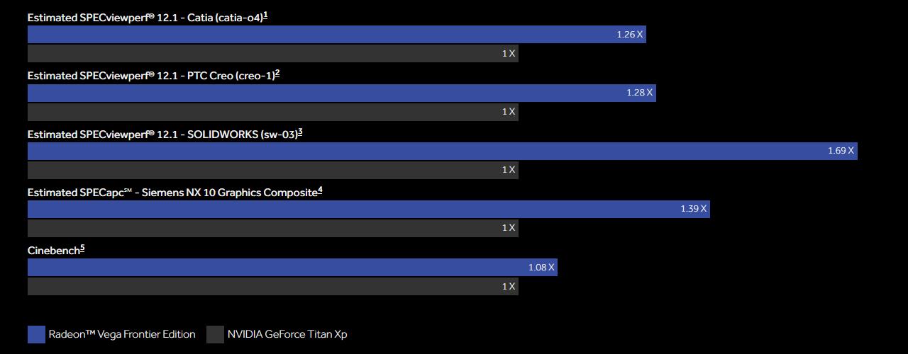 AMD Radeon Vega Frontier Edition vs Nvidia GeForce Titan Xp - wydajność