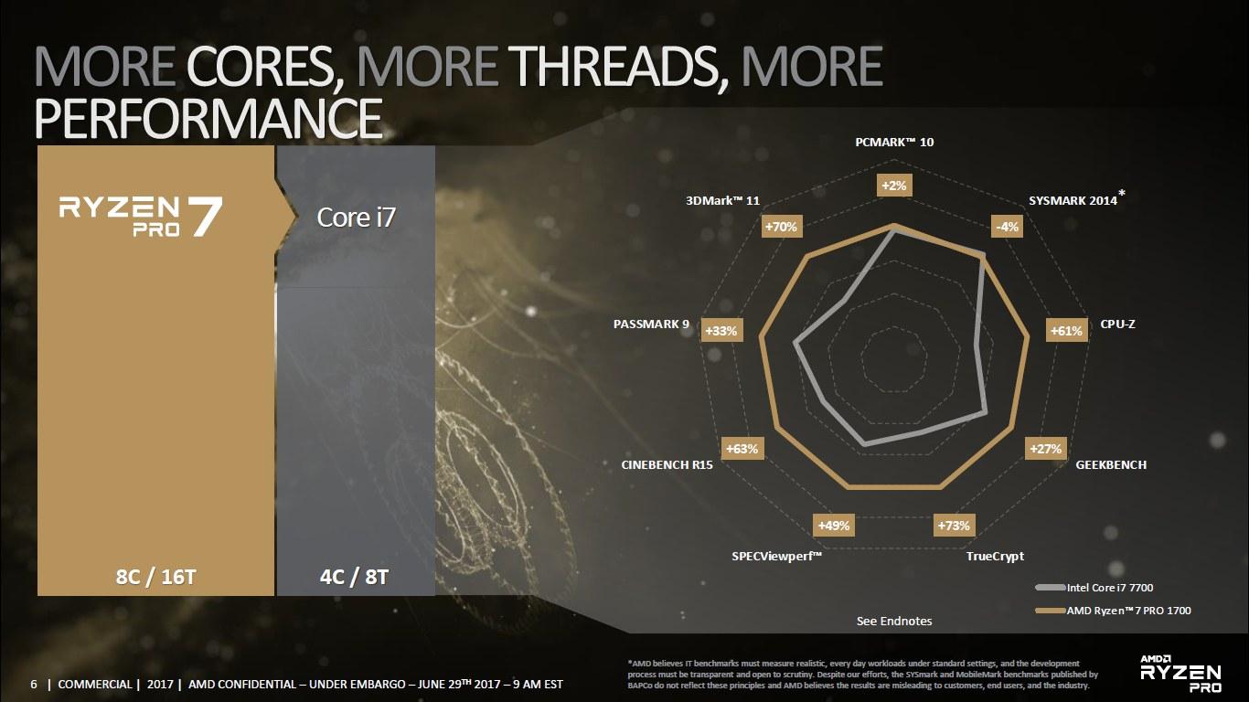 AMD Ryzen 7 Pro 1700 vs Intel Core i7-7700 - porównanie