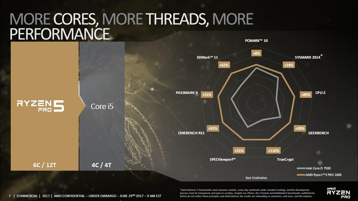 AMD Ryzen 5 Pro 1600 vs Intel Core i5 7500 - porównanie
