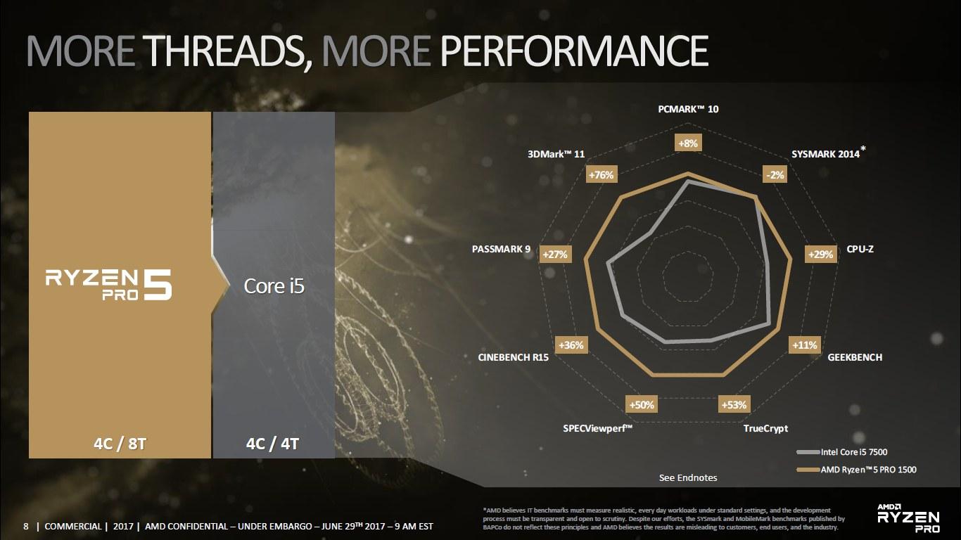AMD Ryzen 5 Pro 1500 vs Intel Core i5-7500 - porównanie
