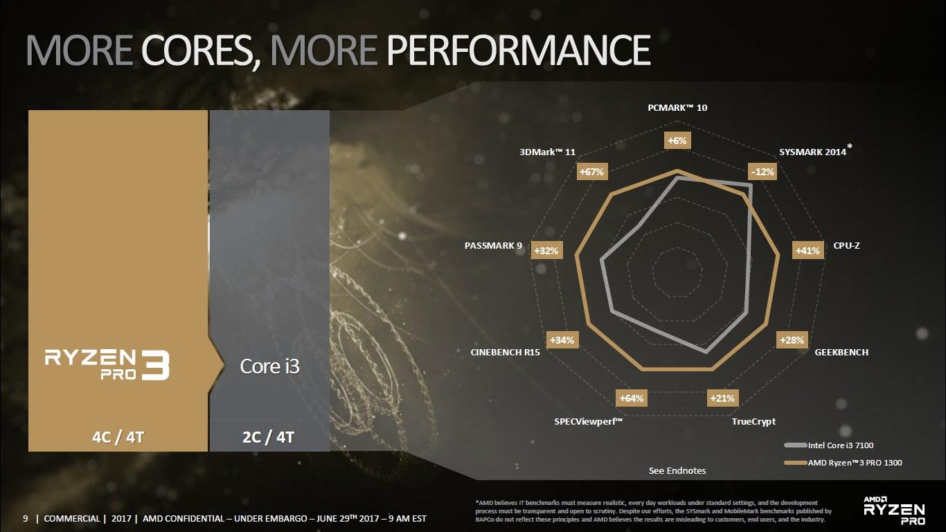 AMD Ryzen 3 Pro 1300 vs Intel Core i3 7100 - porównanie
