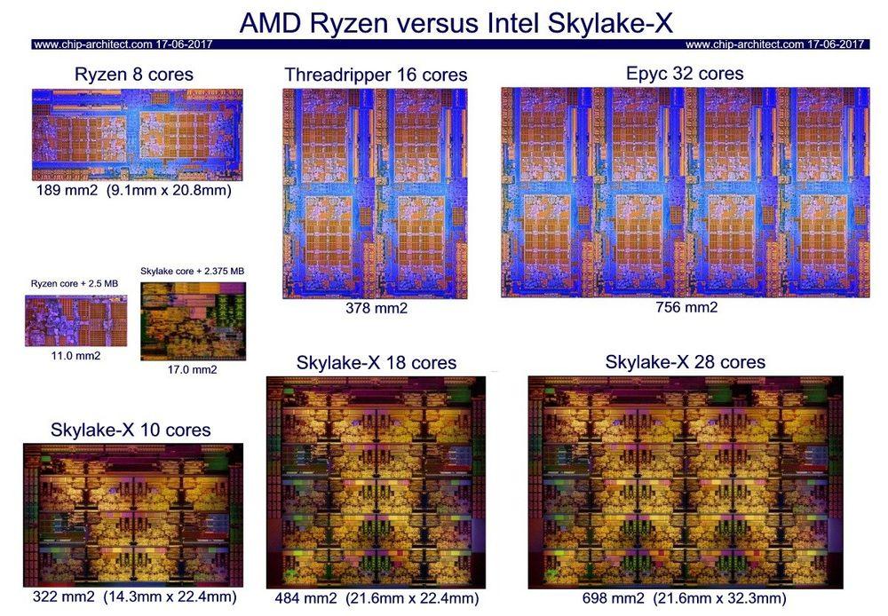 AMD Ryzen vs Intel Skylake-X - powierzchnia procesorów