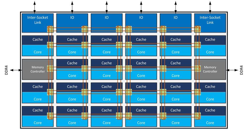 Intel Skylake-SP - schemat procesora