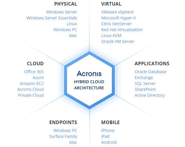 Acronis Backup platformy