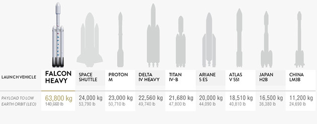 Falcon Heavy tonaż