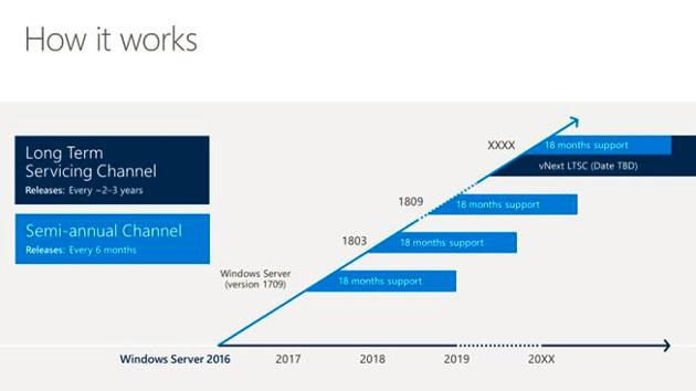 Windows Server wydania