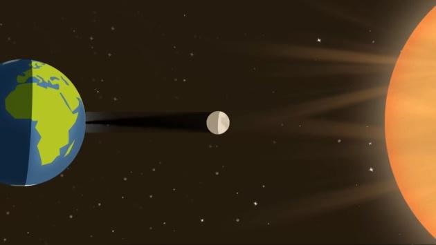 Zaćmienie Słońca schemat