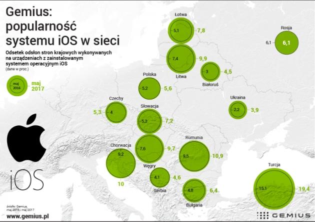 iOS popularność