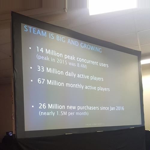 Steam 33 miliony użytkowników dziennie
