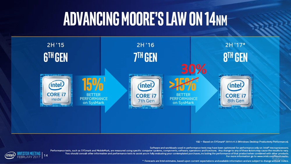 Intel Core 8. gen