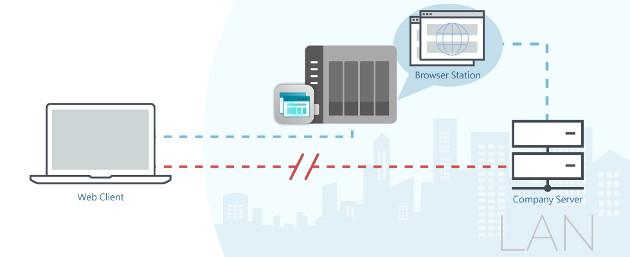 Browser Station LAN