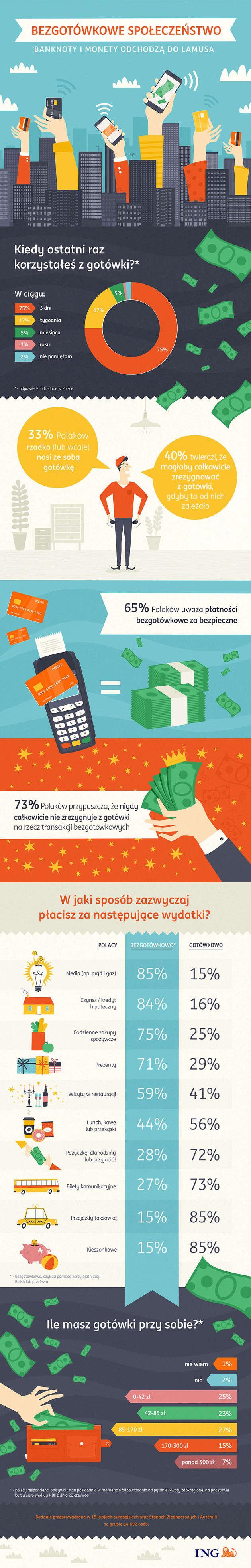 ING infografika płatności