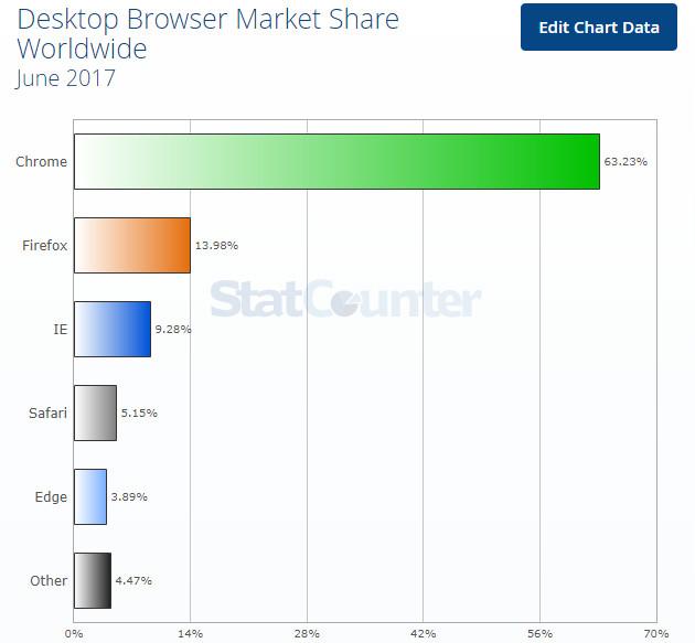 przeglądarki popularność czerwiec 2017