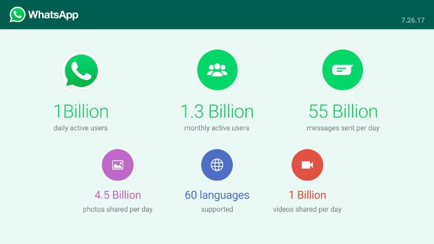 WhatsApp statystyki 2017