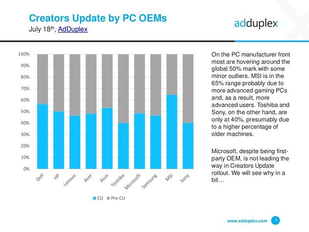 Windows 10 aktualizacja lipiec producenci