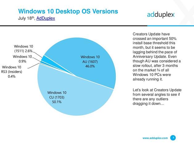 Windows 10 aktualizacja lipiec wykres